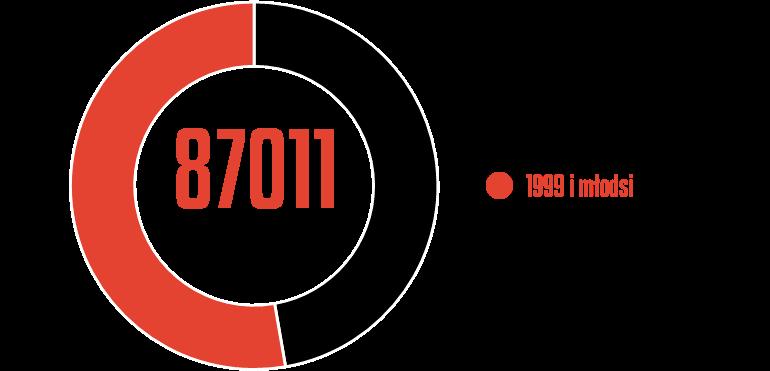 Rozegrany czas przez młodzieżowców wPKO Ekstraklasie 2019/20<br><br>Źródło: Opracowanie własne na podstawie ekstrastats.pl<br><br>graf. Bartosz Urban