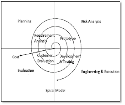 Software Engineering: Software Engineering Process Models