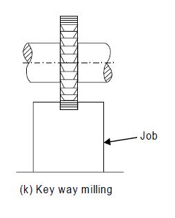Keyway Milling Operation