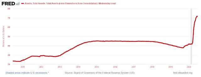 Declínio de compras de ativos do Fed 3
