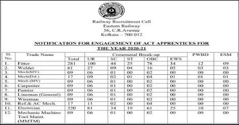 Eastern Railway  Recruitment 2021