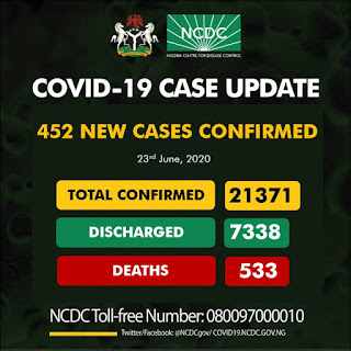 NEWS: 452 new cases of Coronavirus recorded in Nigeria