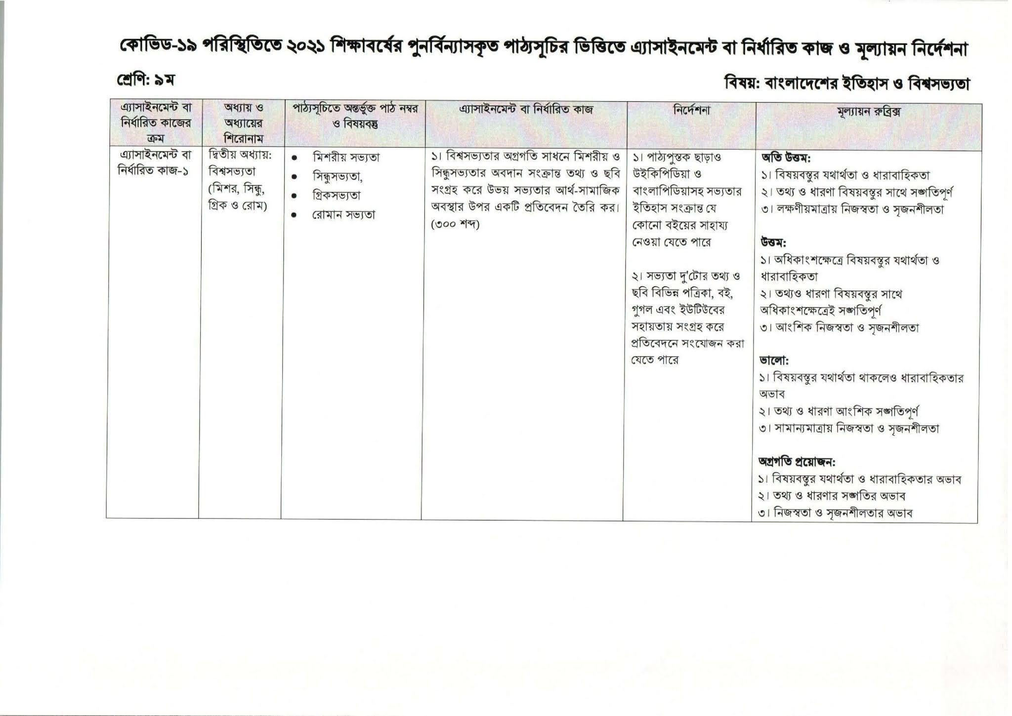 Class 9 Assignment 6th Week