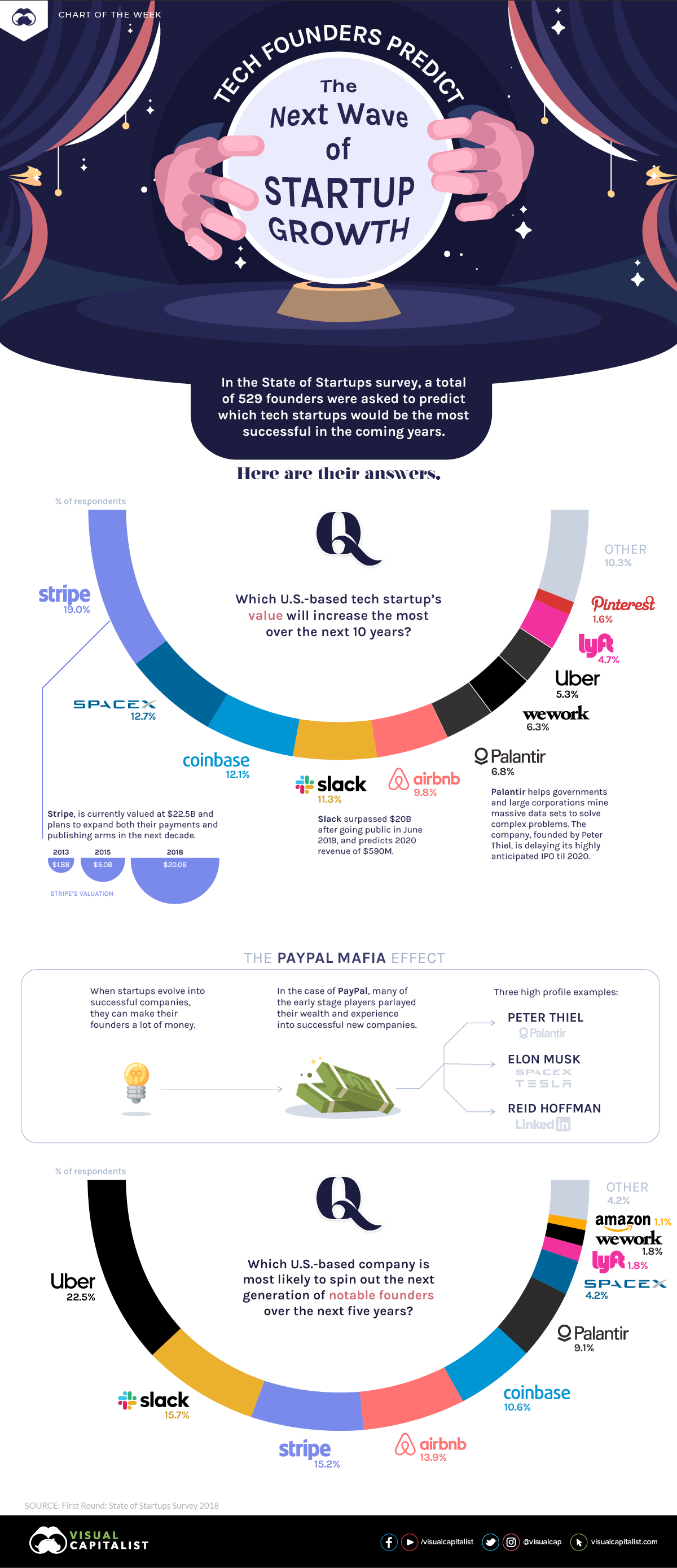Tech Founders Predict the Next Wave of Startup Growth #infographic