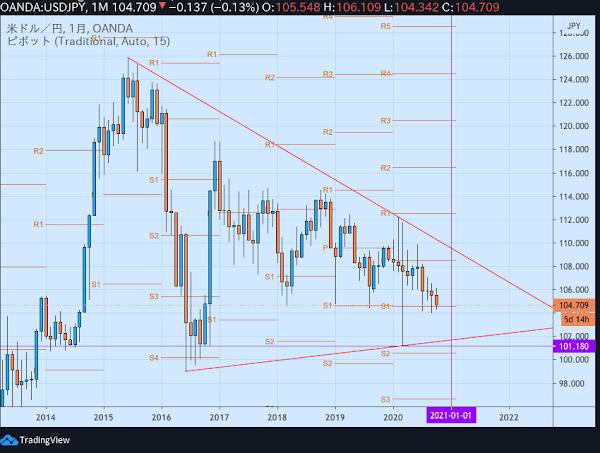 ドル円月足(2020年10月)