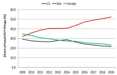 الصين تتجاوز للمرة الأولى الولايات المتحدة الأمريكية في عدد طلبات براءات الإختراع حسب المنظمة العالمية للملكية الفكرية WIPO