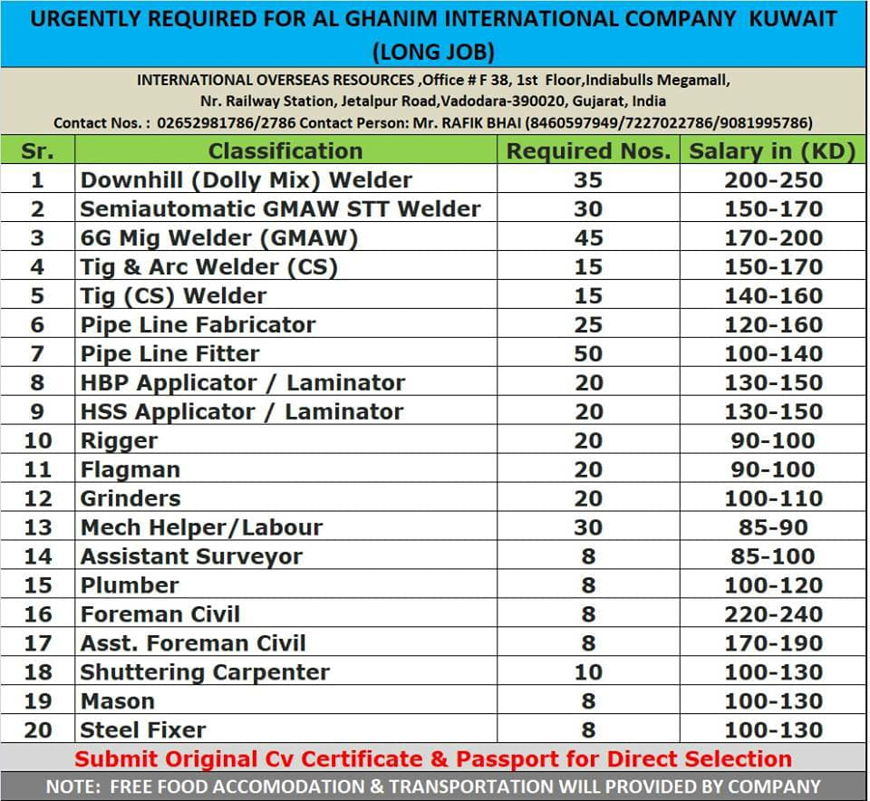 Kuwait Hvac Companies Mail: Urgently Required For Al GHANIM International Company