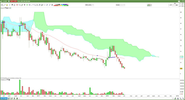 ONCODESIGN tendance hebdomadaire investisseurs [05/04/18]