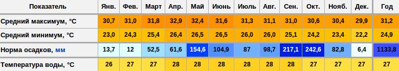 Температура и норма осадков в Паттайе