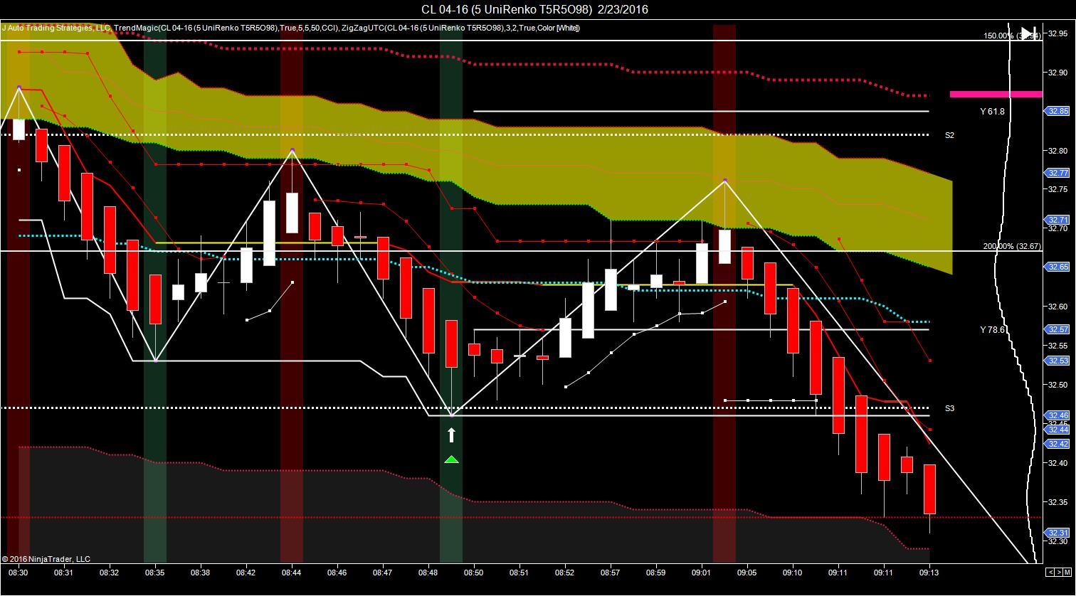 J auto trading strategies