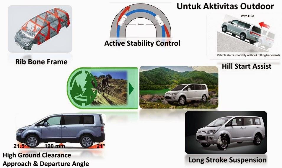Mitsubishi Delica Aktivitas Outdoor