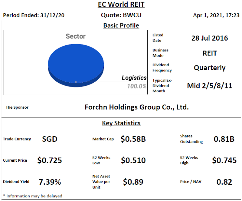 EC World REIT Review @ 1 April 2021
