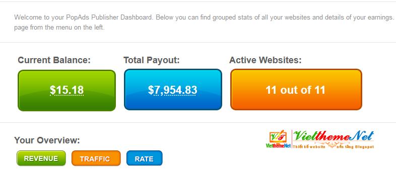 Khoản thu nhập đến từ quảng cáo PopAds.net