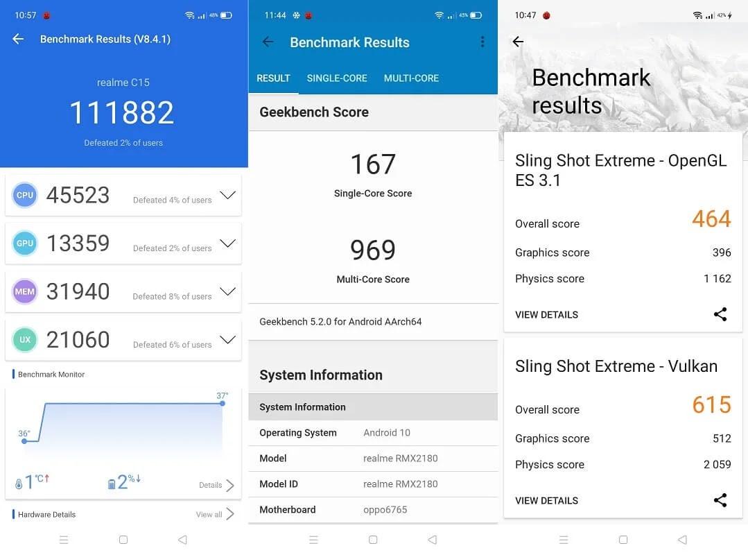 Realme C15 Benchmark Scores
