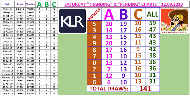 Kerala lottery result ABC and All Board winning number chart of latest 141 draws of Saturday Karunya  lottery. Karunya  Kerala lottery chart published on 12.10.2019