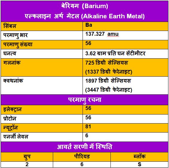 Barium-ke-upyog, Barium-ke-tathy, Barium-in-Hindi, Barium-uses-in-Hindi, बेरियम-के-गुण, बेरियम-के-उपयोग, बेरियम-के-रोचक-तथ्य, बेरियम-की-जानकारी