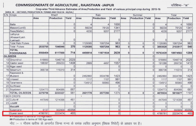 Advance estimate of Guar seed production from rajasthn in year 2015-2016.