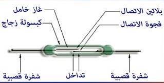 شرح المفتاح القصبي
