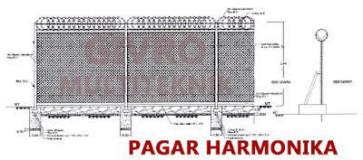 Pabrik Pagar Kawat Harmonika Termurah
