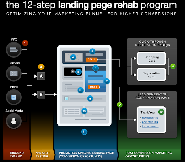 """ 5 tips for a perfect landing page"""