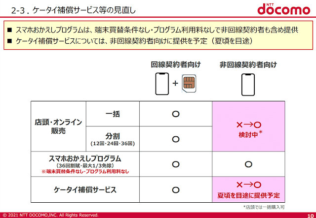 ドコモ、「ケータイ補償サービス」を回線契約のない方にも提供へ。夏頃を目途に端末購入のみでも利用可能に