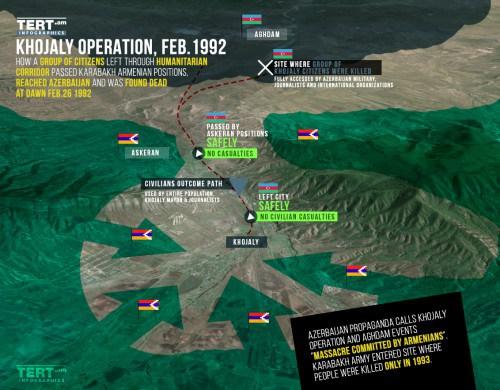 Los turcos se ayuda para distorsionar los eventos de Khojaly