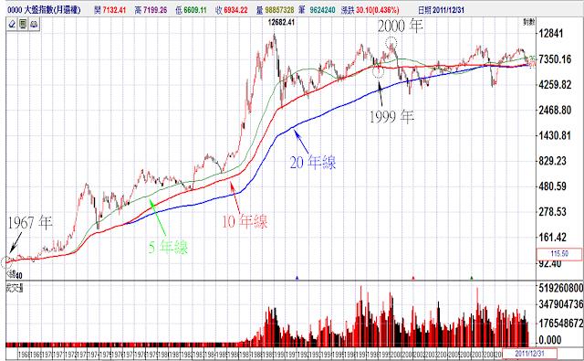 台股的超長期移動平均線
