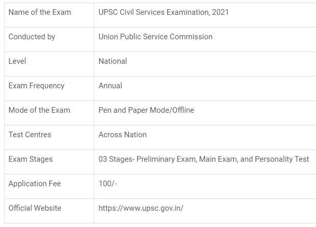 Latest Updates - UPSC Notification 2021