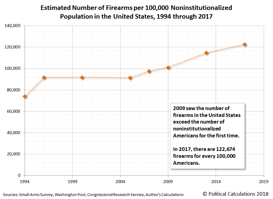 Estimated Number of Firearms per 100,000 Noninstitutionalized Population in the United States, 1994 through 2017