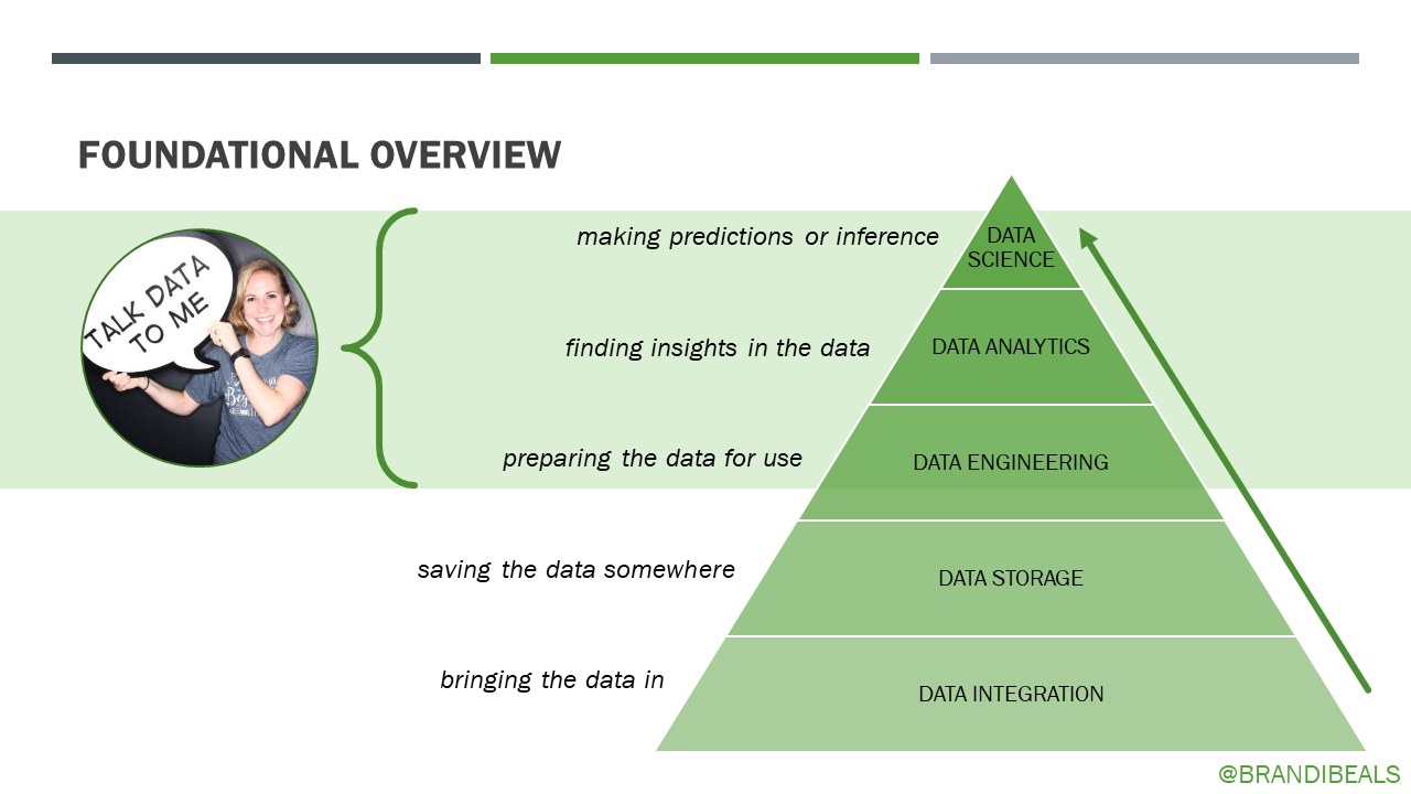 Data Tech Stack Pyramid - Brandi Beals