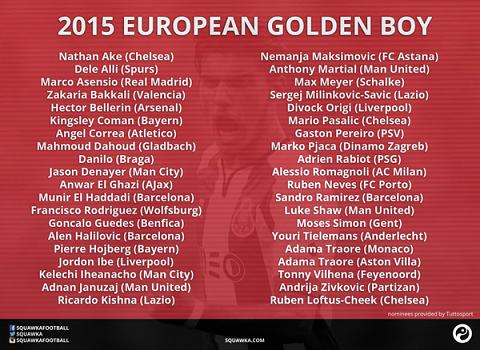Marco Asensio lọt vào danh sách 40 cầu thủ rút gọn cho danh hiệu Cậu bé Vàng châu Âu 2015