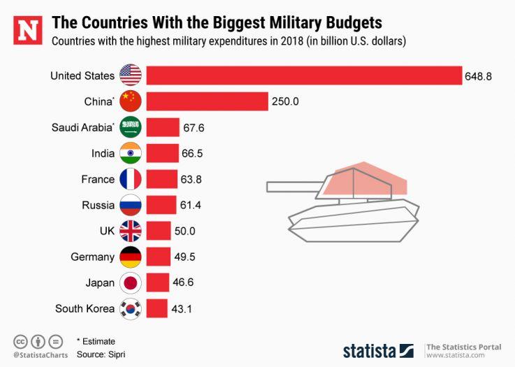 Десятка стран по военным расходам - РФ пока в ней...