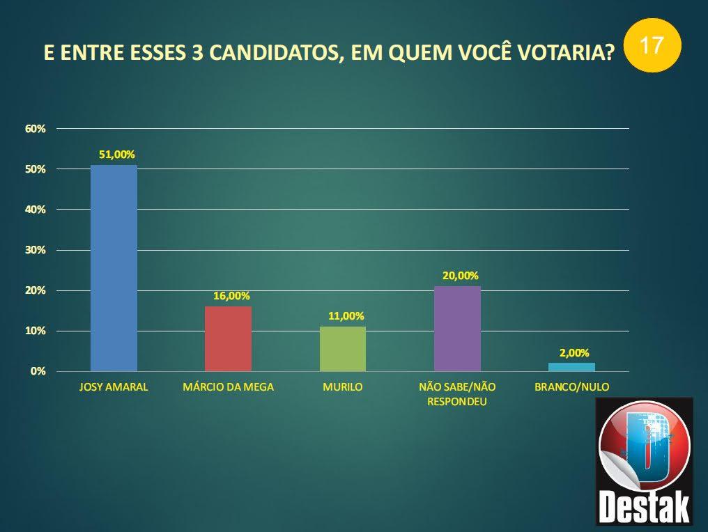 Pesquisa eleitoral, Vitória do Xingu