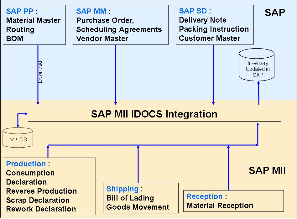 SAP MII APPLICATIONS: 2011