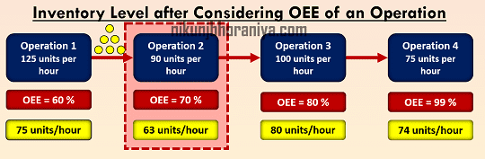 Inventory Level with OEE