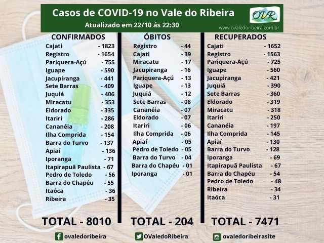 Vale do Ribeira soma 8010 casos positivos, 7471 recuperados e 204 mortes do Coronavírus - Covid-19