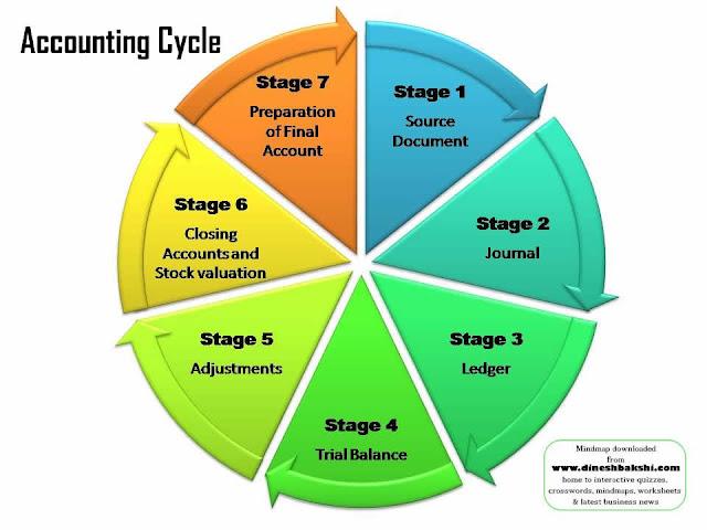 الدورة المحاسبية Accounting Cycle