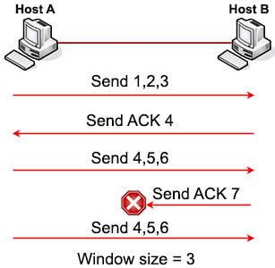 TCP_Window_Sliding_error