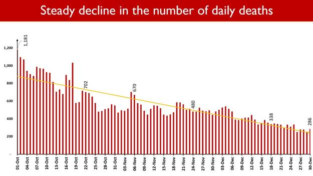 Steady-decline-in-number-of-daily-death