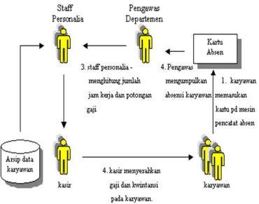 Contoh Flowchart Skematik
