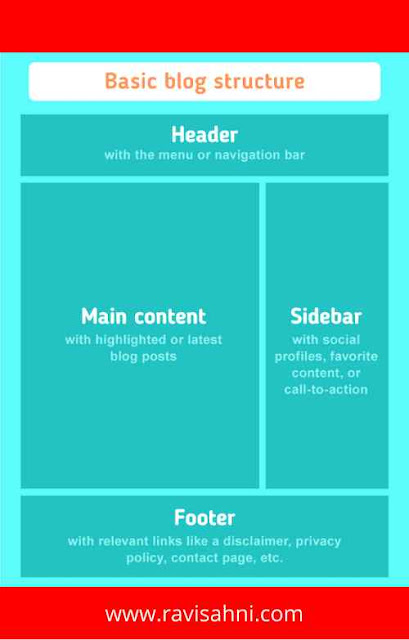 structure of blog