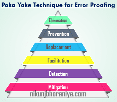 Six Poka-Yoke Techniques for Error Proofing