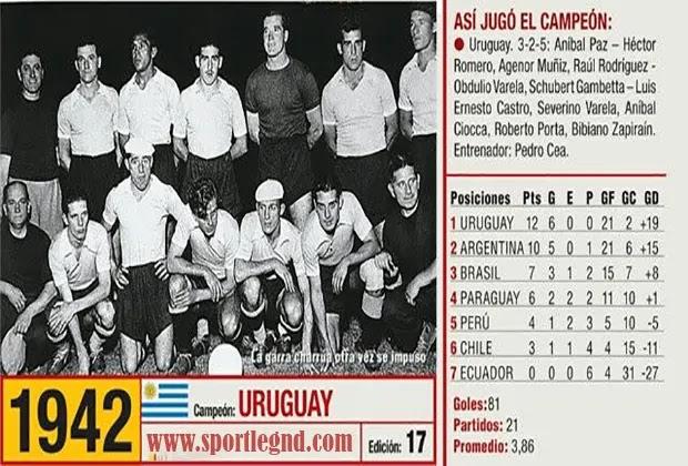 كوبا امريكا 1942
