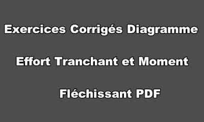 Exercices Corrigés Diagramme Effort Tranchant et Moment Fléchissant PDF.