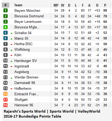 Rajarshi's Sports World: 2015-16 Bundesliga Final Pounts Table
