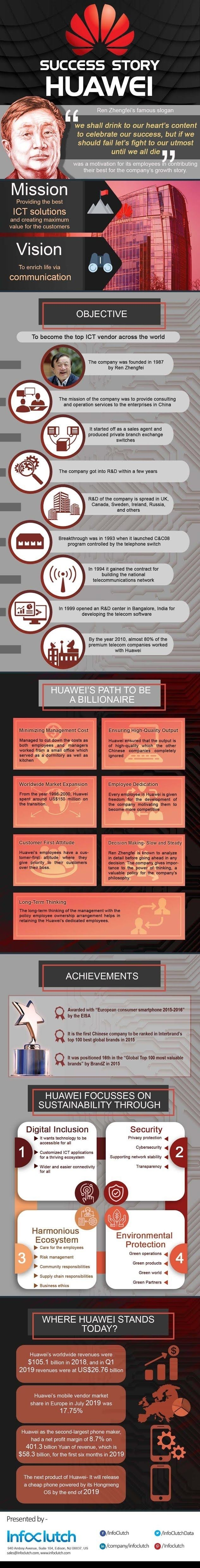 SUCCESS STORY OF HUAWEI #INFOGRAPHIC