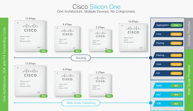 Cisco Prep, Cisco Learning, Cisco Guides, Cisco Tutorial and Material, Cisco Certification