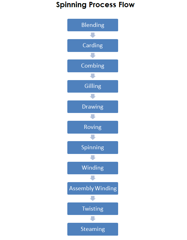 Introduction To Spinning Process