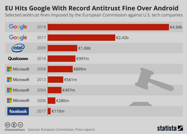 EU Hits Google With Record Antitrust Fine Over Android