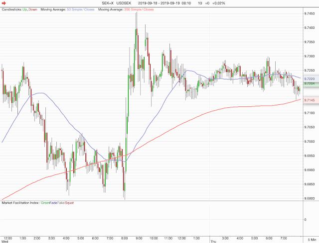 Federal Reserve sänkte styrräntan - svenska kronan föll